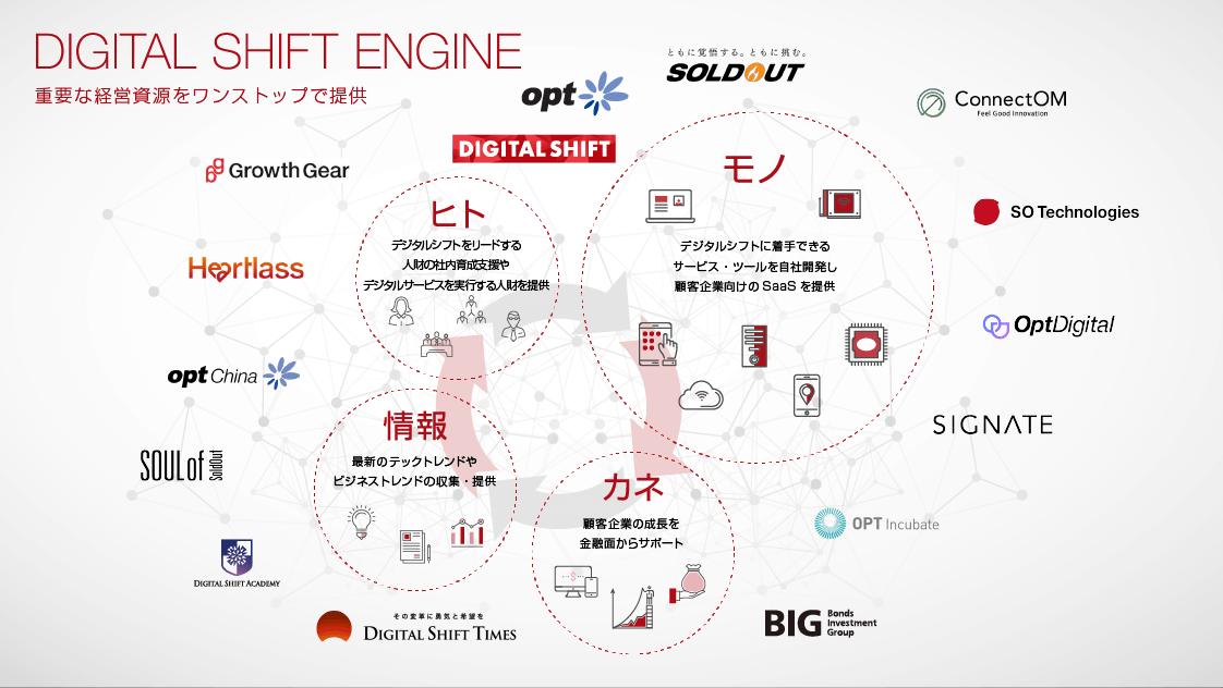 デジタルシフトエンジン